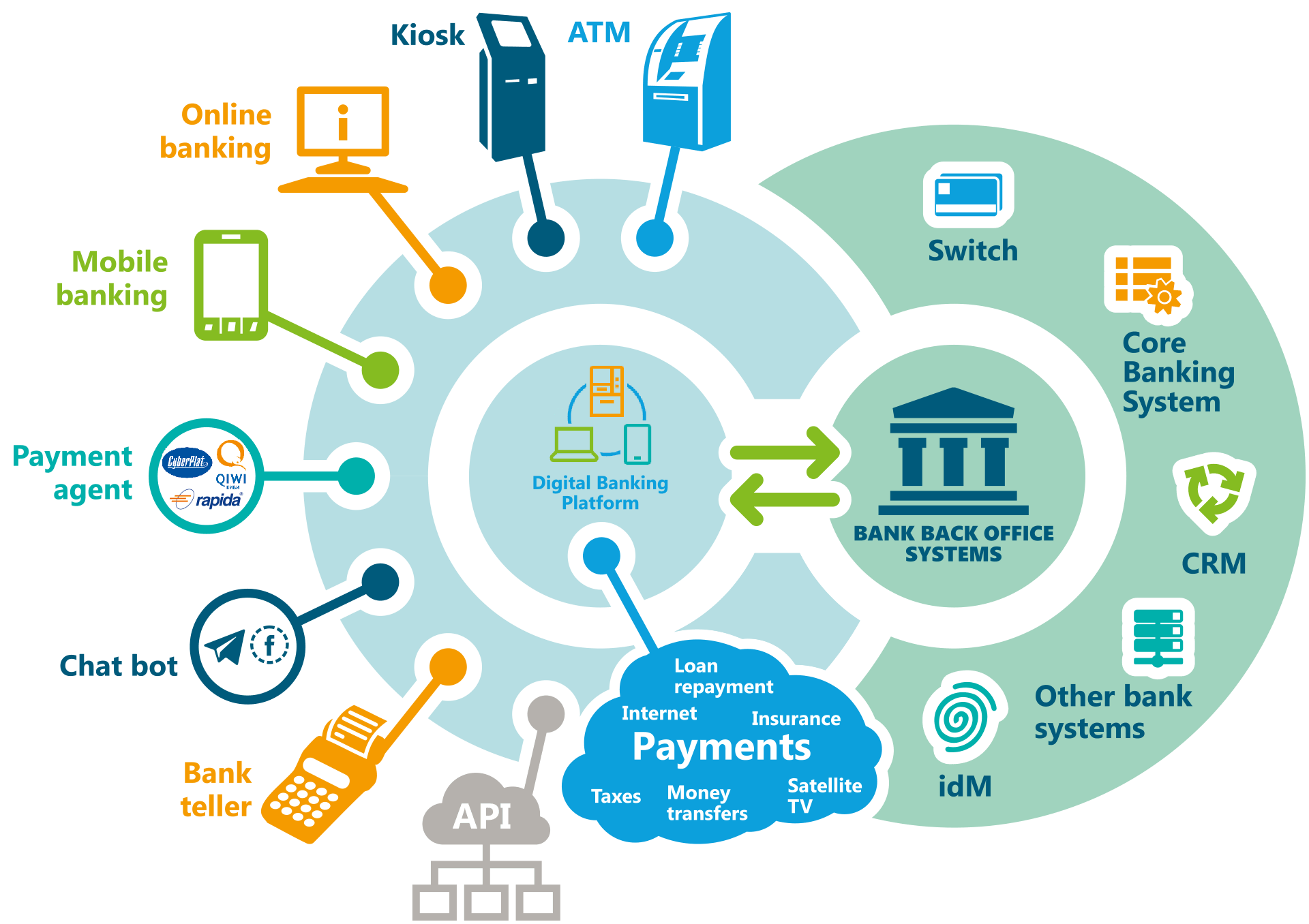 core banking system diagram